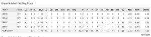 Bryan Mitchell Career Spring Training stats; out for 4 weeks due to broken toe